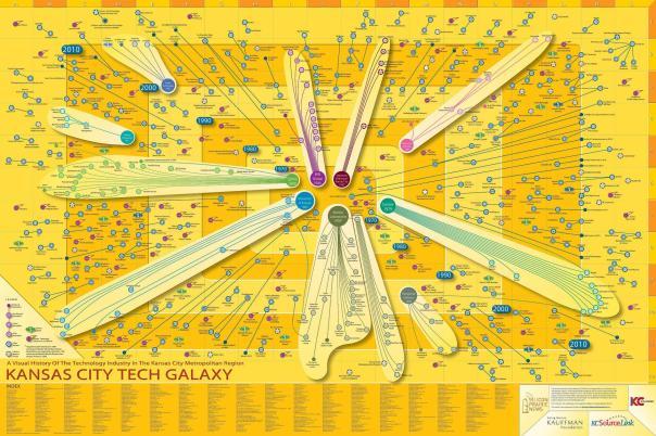 A History of Kansas City Tech Companies