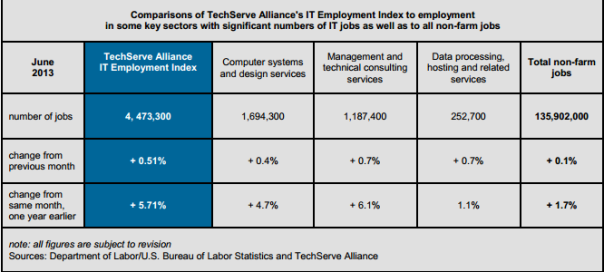 www.techservealliance.org-pressroom-documents-IndexreleaseJuly2013-MBR.pdf